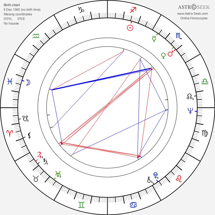 Ladislav Pecháček - Astrology Natal Birth Chart