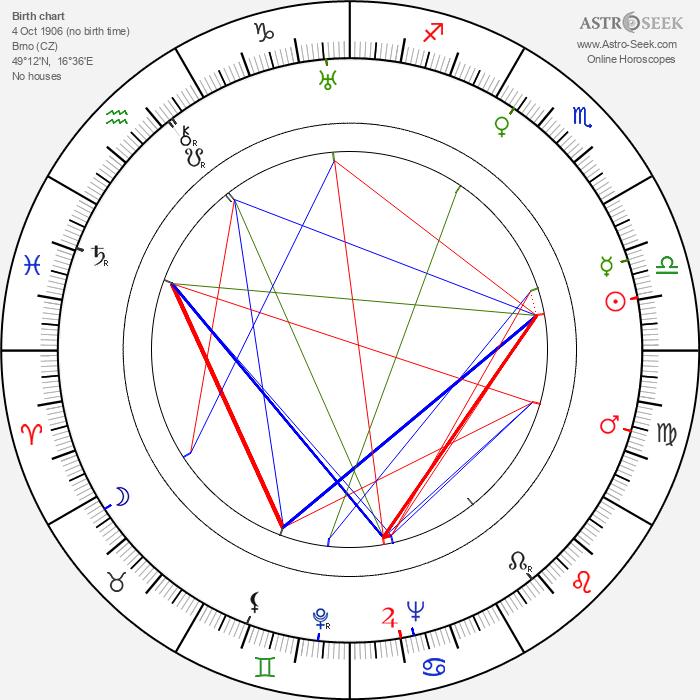 Ladislav Pešek - Astrology Natal Birth Chart