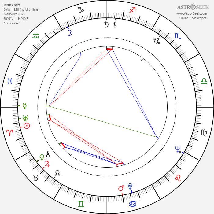Ladislav Simon - Astrology Natal Birth Chart