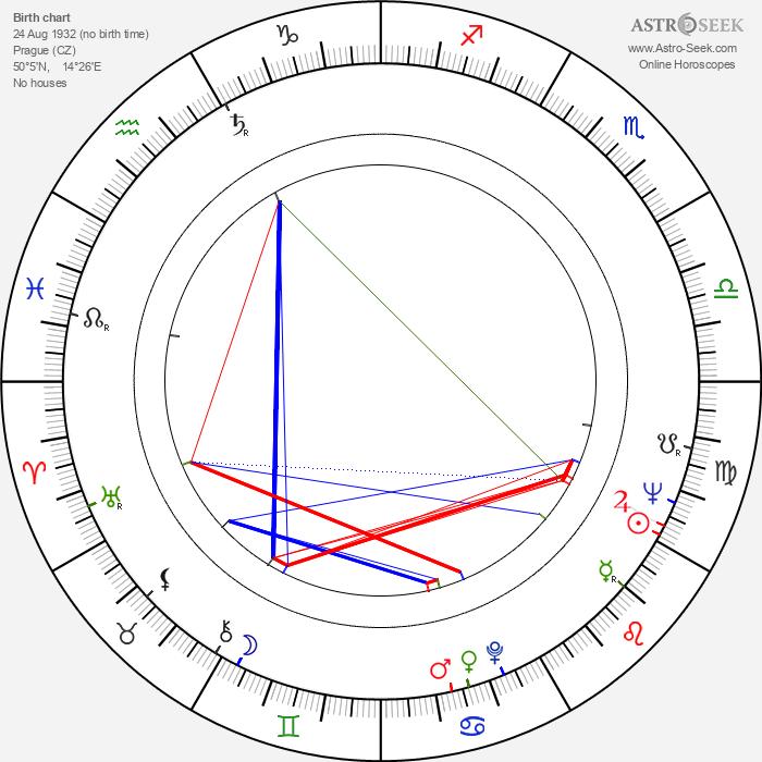 Ladislav Smoček - Astrology Natal Birth Chart