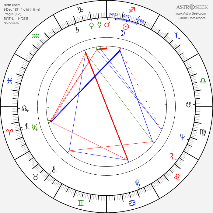 Ladislav Smoljak - Astrology Natal Birth Chart
