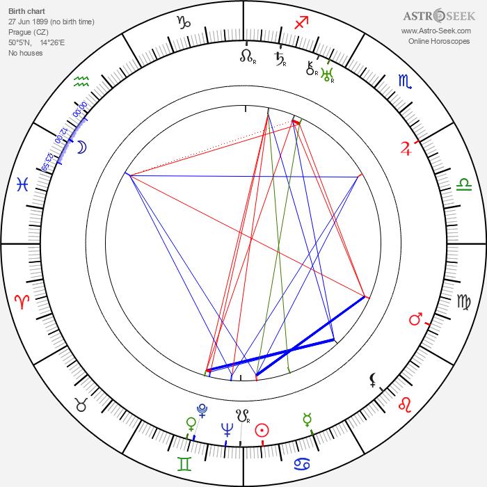 Ladislav Struna - Astrology Natal Birth Chart