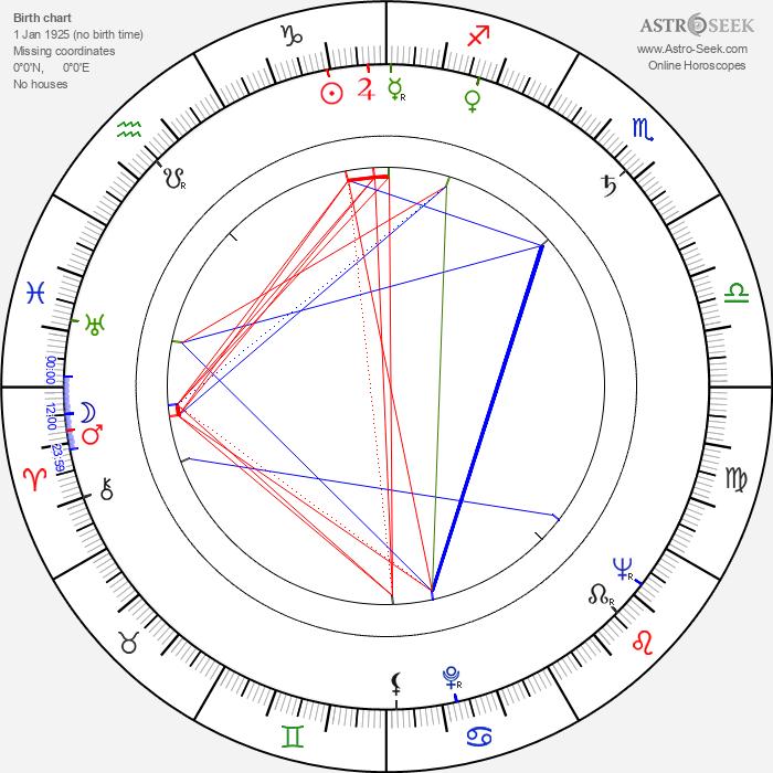 Ladislav Suchánek - Astrology Natal Birth Chart