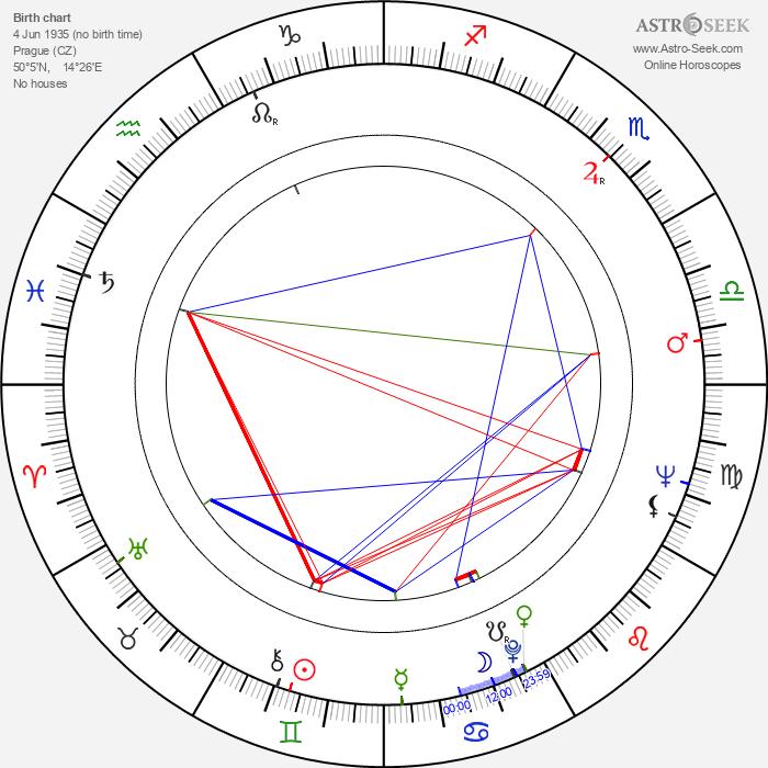 Ladislav Tajovský - Astrology Natal Birth Chart