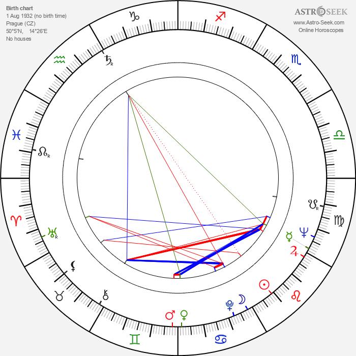 Ladislav Trojan - Astrology Natal Birth Chart