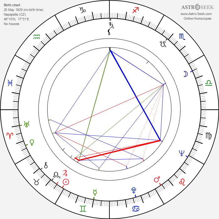 Ladislav Večeřa - Astrology Natal Birth Chart