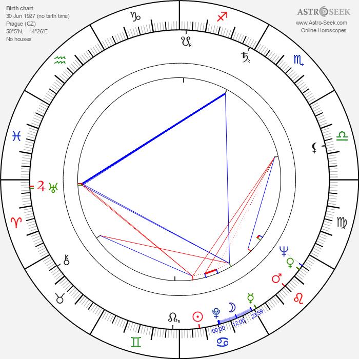 Ladislav Vičar - Astrology Natal Birth Chart