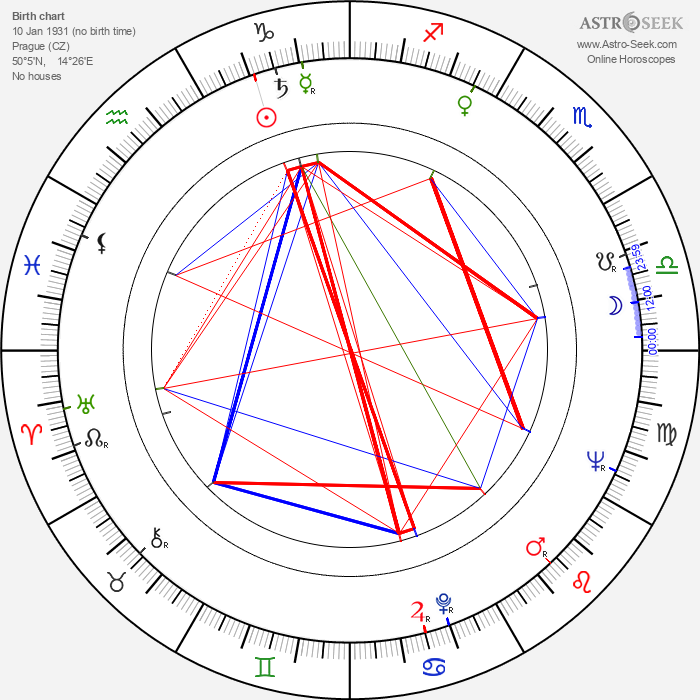 Ladislav Vodička - Astrology Natal Birth Chart