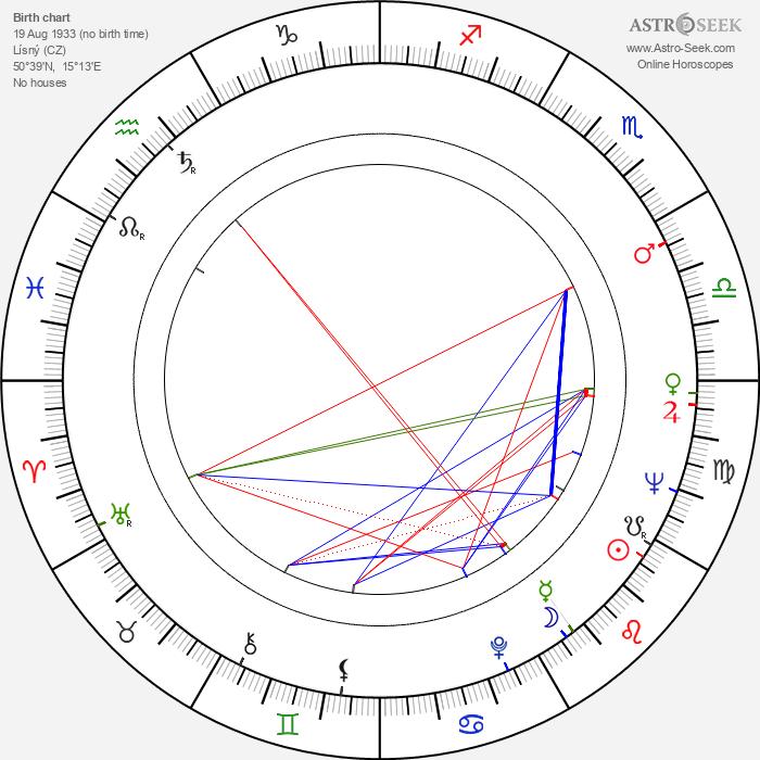 Ladislav Vymětal - Astrology Natal Birth Chart