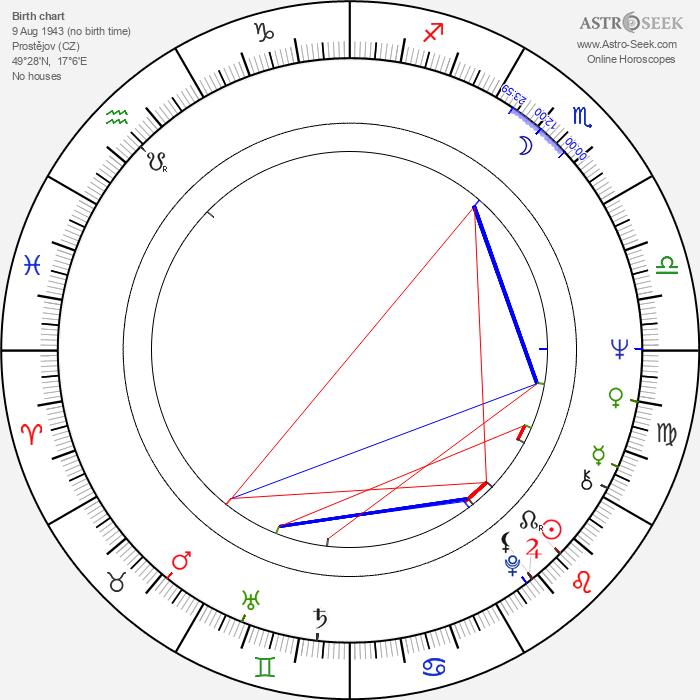 Ladislav Županič - Astrology Natal Birth Chart