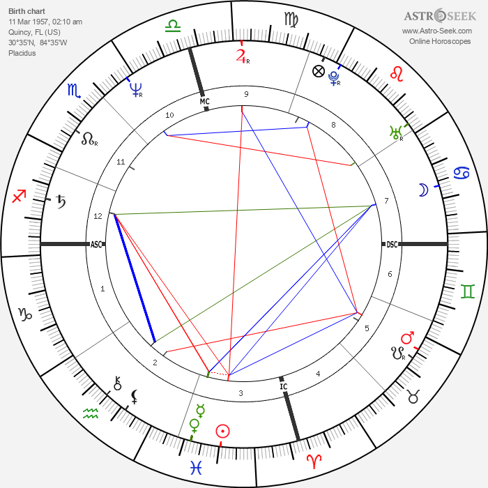 Lady Chablis - Astrology Natal Birth Chart