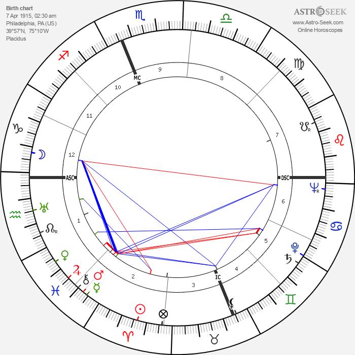 Lady Day - Astrology Natal Birth Chart