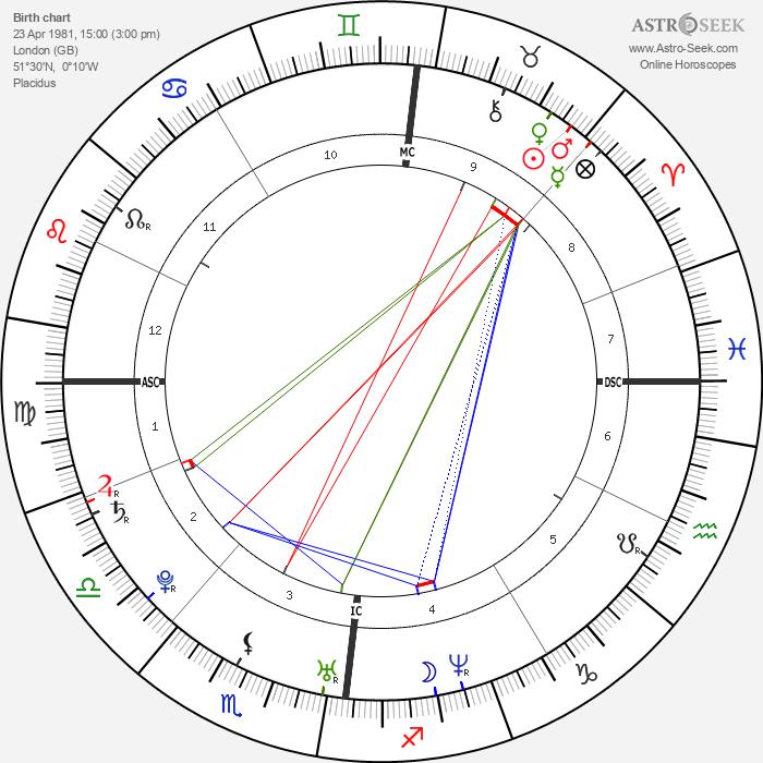 Lady Gabriella Windsor - Astrology Natal Birth Chart
