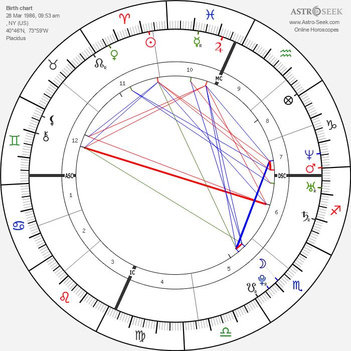 Lady Gaga - Astrology Natal Birth Chart