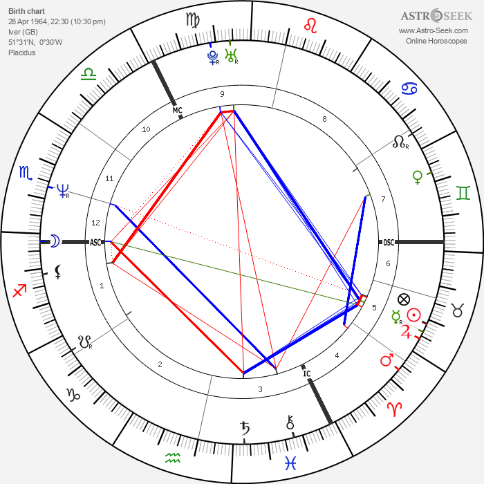 Lady Helen Taylor - Astrology Natal Birth Chart