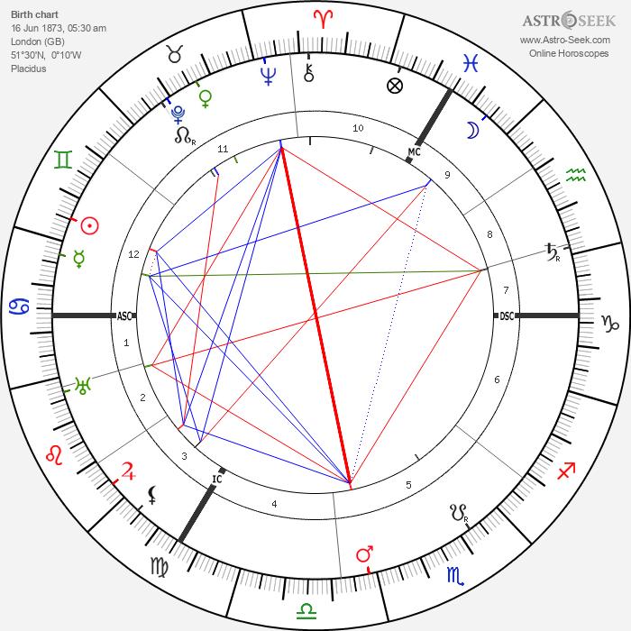 Lady Ottoline Morrell - Astrology Natal Birth Chart