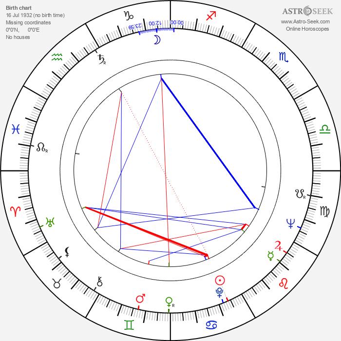 Laerte Morrone - Astrology Natal Birth Chart