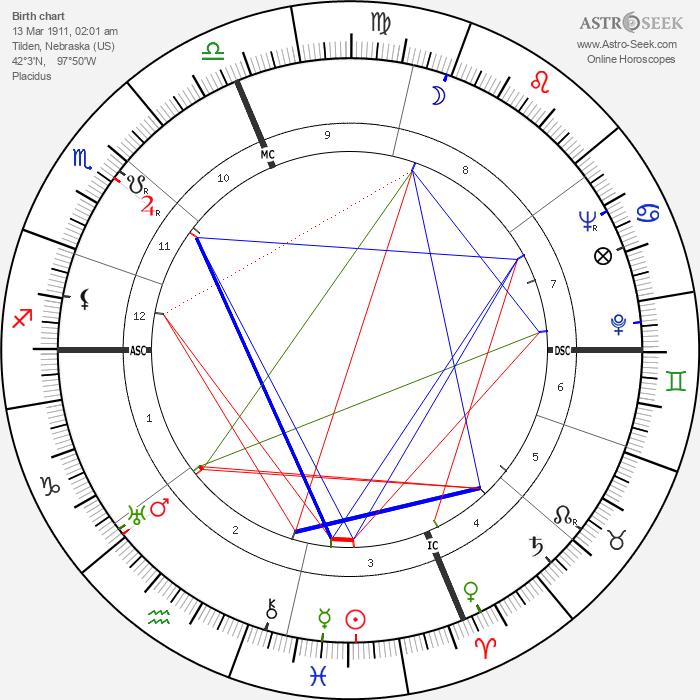 Lafayette Ron Hubbard - Astrology Natal Birth Chart