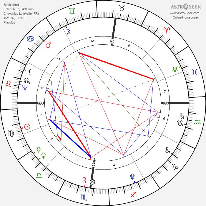Lafayette - Astrology Natal Birth Chart