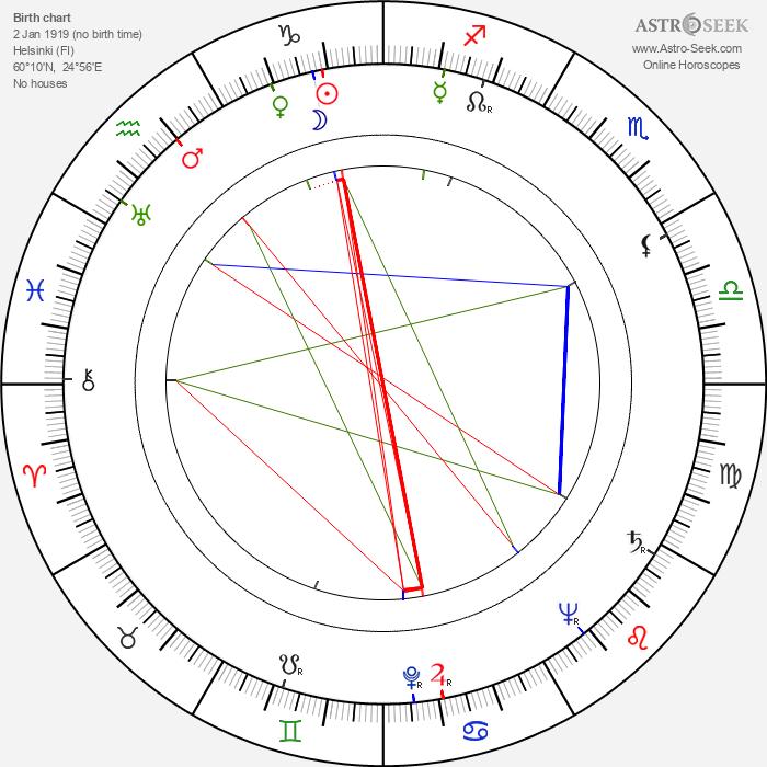 Lahja Wilén - Astrology Natal Birth Chart