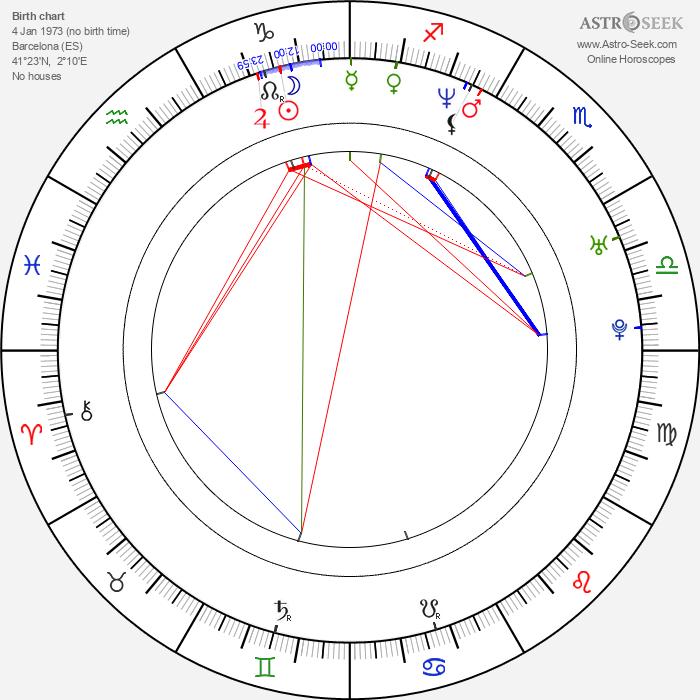 Laia Marull - Astrology Natal Birth Chart