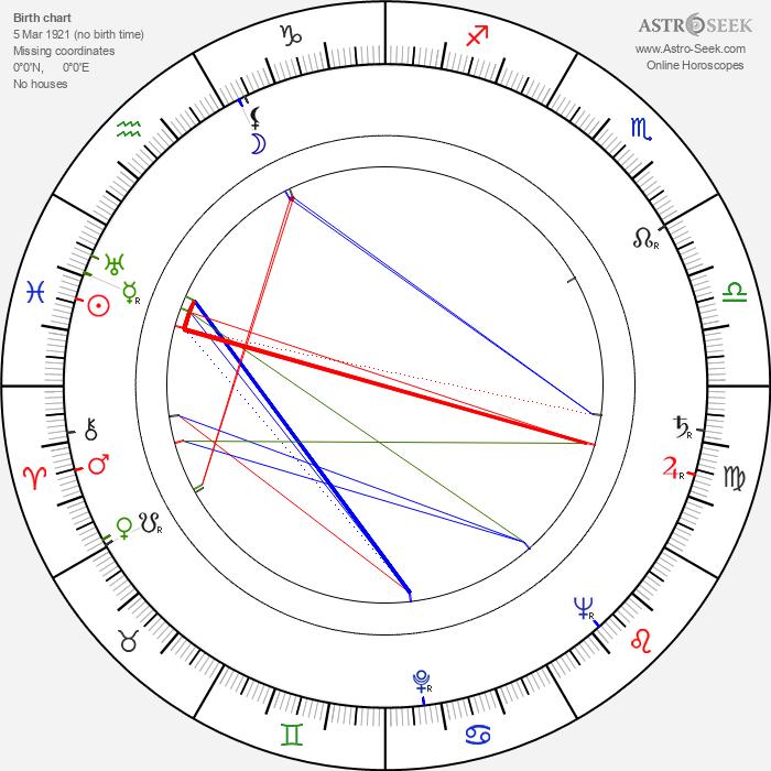 Laila Jokimo - Astrology Natal Birth Chart