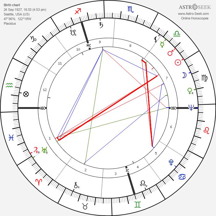 Laird Koenig - Astrology Natal Birth Chart