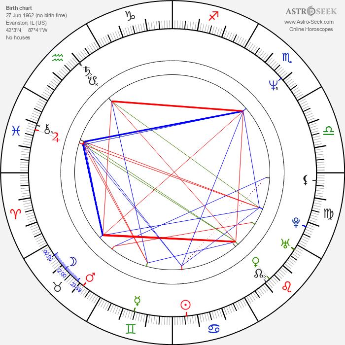 Laird Macintosh - Astrology Natal Birth Chart