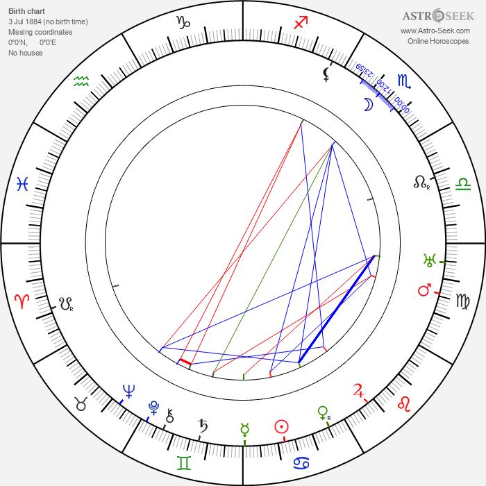 Lajos Gárday - Astrology Natal Birth Chart