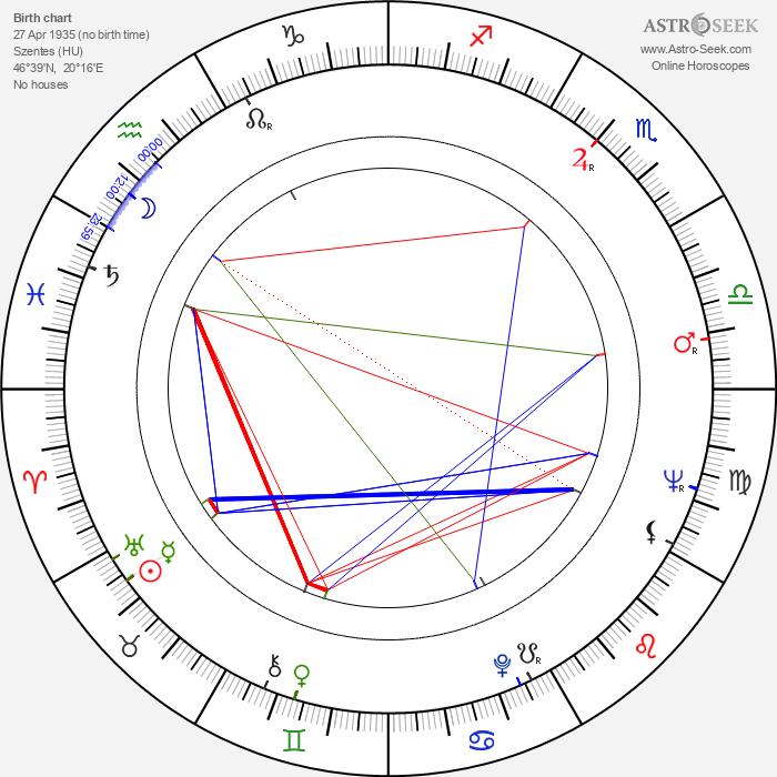 Lajos Öze - Astrology Natal Birth Chart