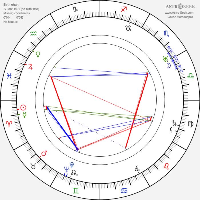 Lajos Zilahy - Astrology Natal Birth Chart