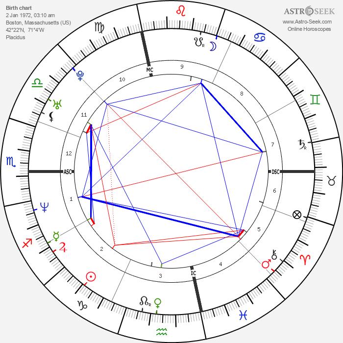 Lake Dawson - Astrology Natal Birth Chart