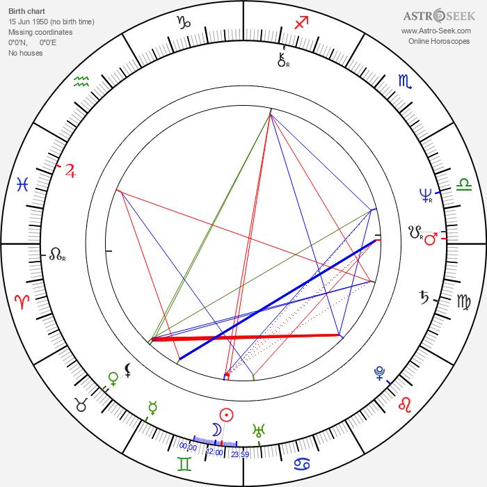 Lakshmi Mittal - Astrology Natal Birth Chart