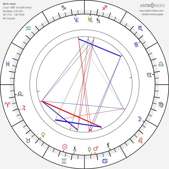 Lalaine - Astrology Natal Birth Chart