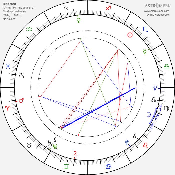 Lalo Fransen - Astrology Natal Birth Chart