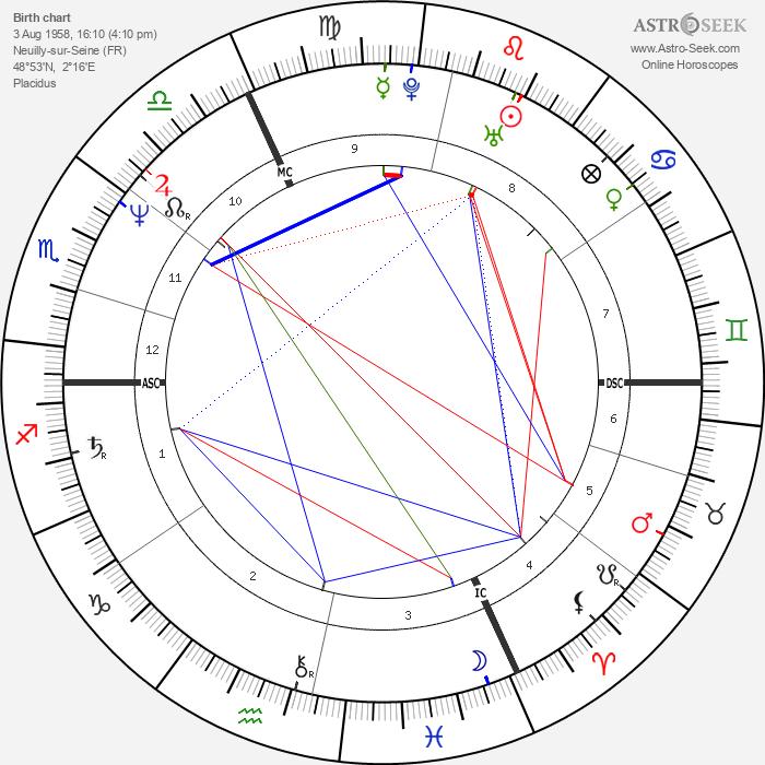 Lambert Wilson - Astrology Natal Birth Chart