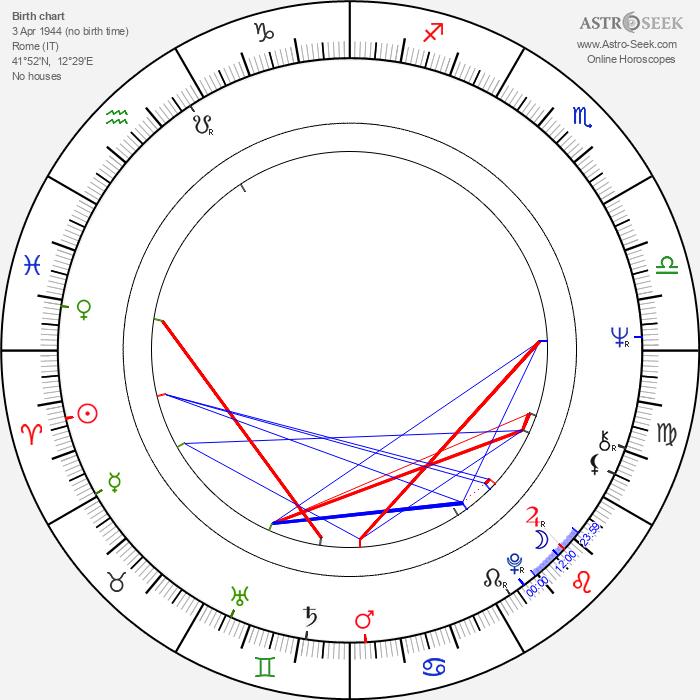 Lamberto Bava - Astrology Natal Birth Chart