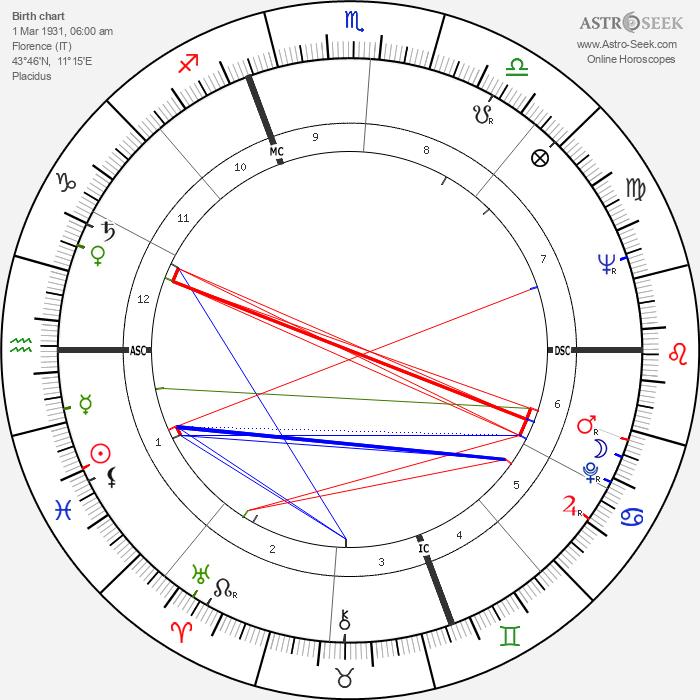 Lamberto Dini - Astrology Natal Birth Chart