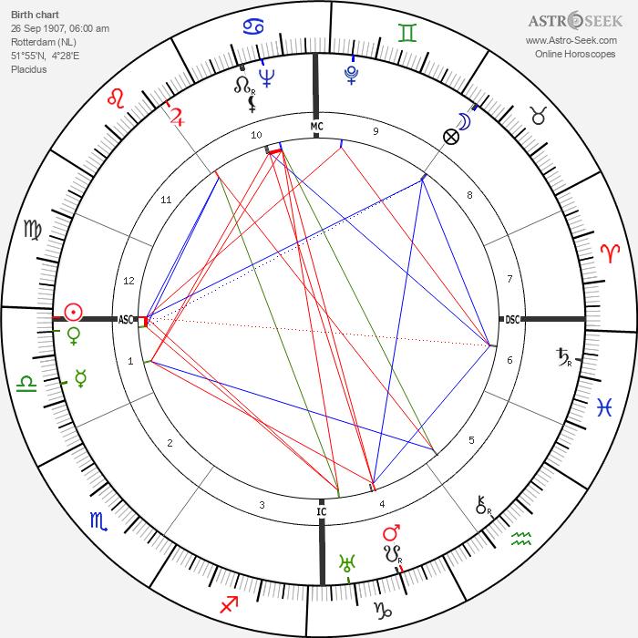 Lambertus van Klaveren - Astrology Natal Birth Chart