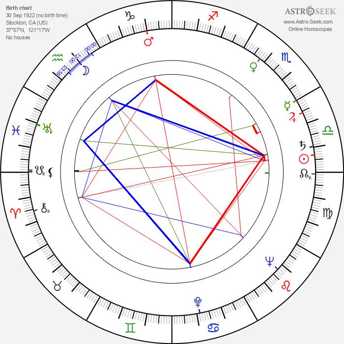 Lamont Johnson - Astrology Natal Birth Chart