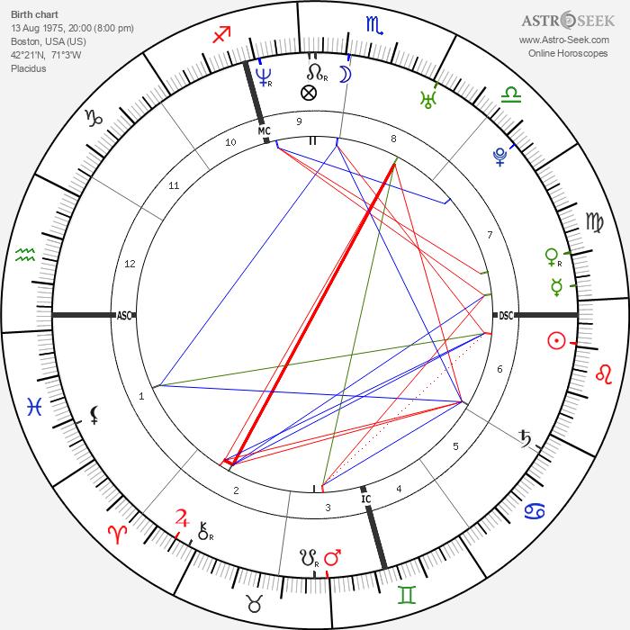 Lana Bilzerian - Astrology Natal Birth Chart