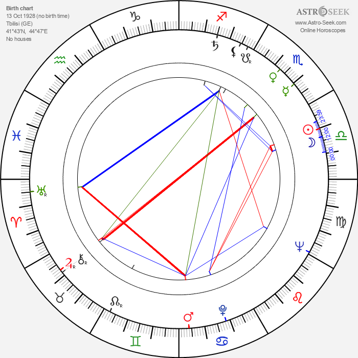 Lana Gogoberidze - Astrology Natal Birth Chart