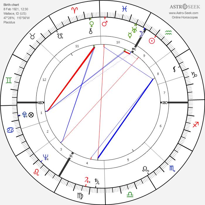Lana Turner - Astrology Natal Birth Chart