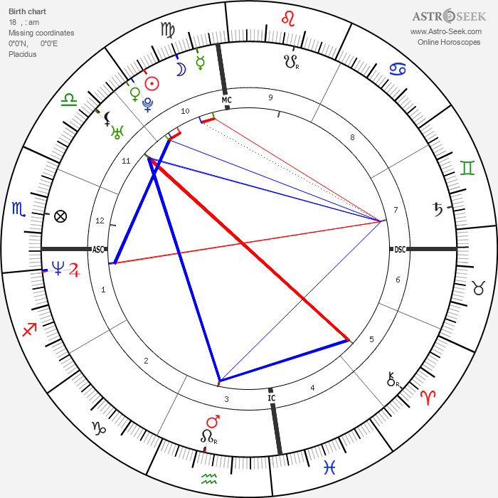 Lance Armstrong - Astrology Natal Birth Chart