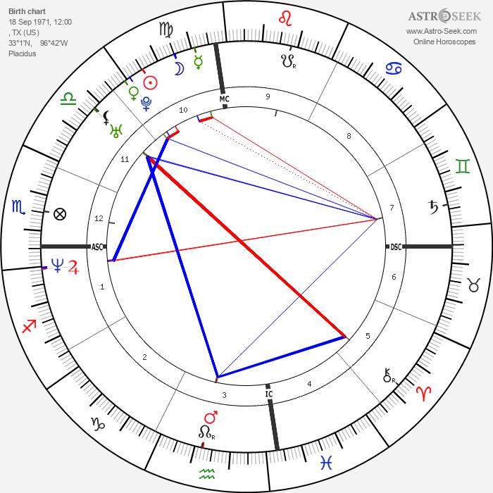 Lance Armstrong - Astrology Natal Birth Chart