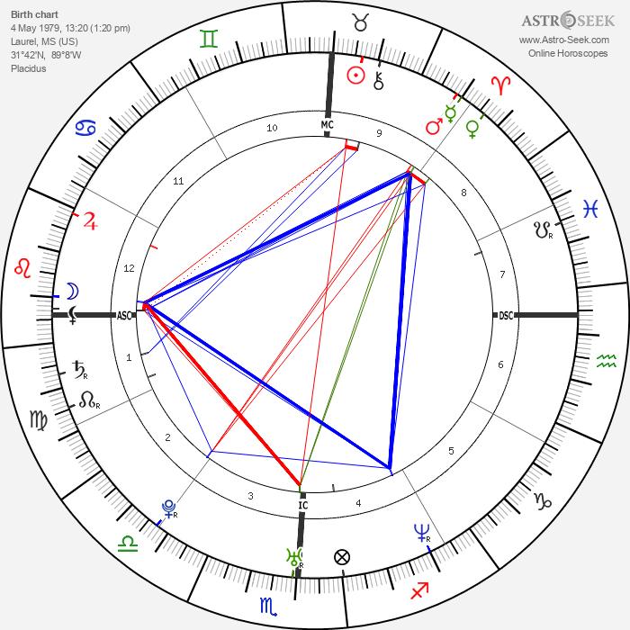 Lance Bass - Astrology Natal Birth Chart