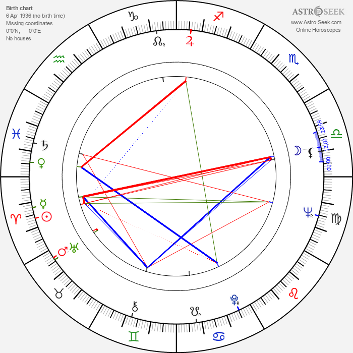 Lance Gordon - Astrology Natal Birth Chart