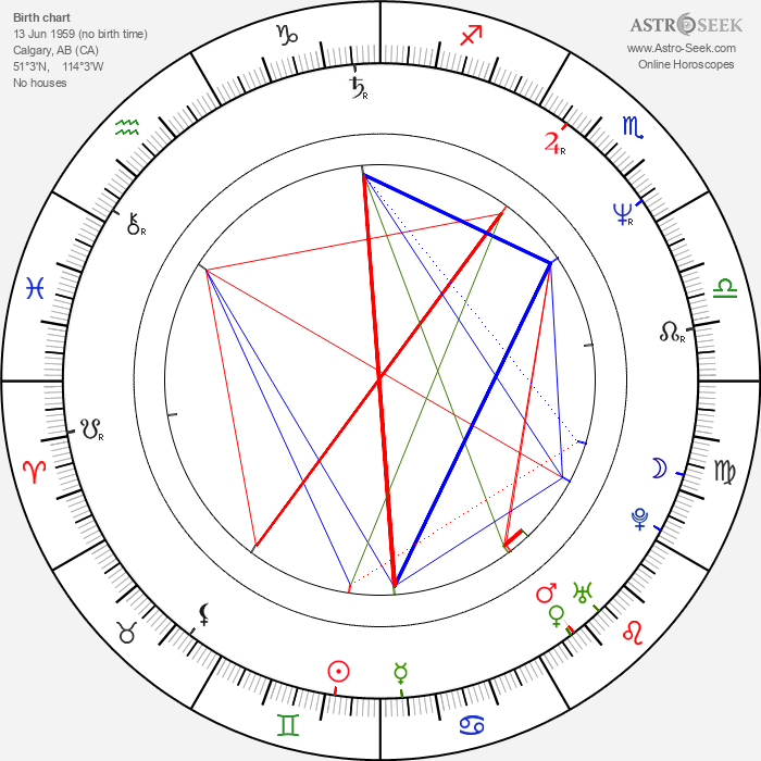 Lance Kinsey - Astrology Natal Birth Chart