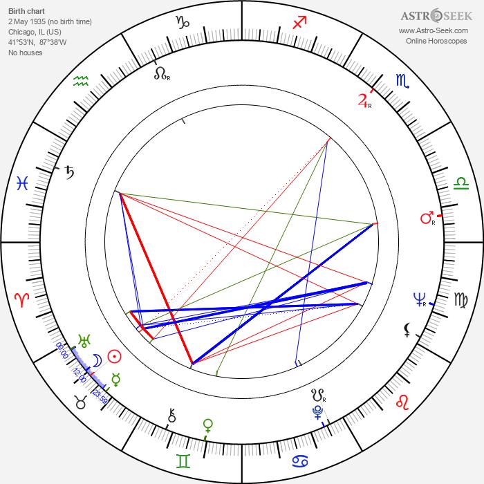 Lance LeGault - Astrology Natal Birth Chart