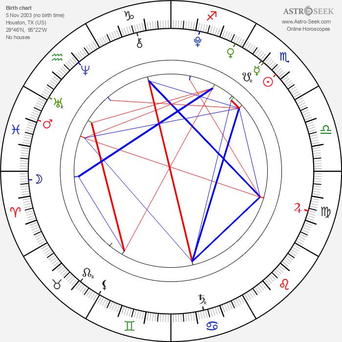 Landon Gimenez - Astrology Natal Birth Chart